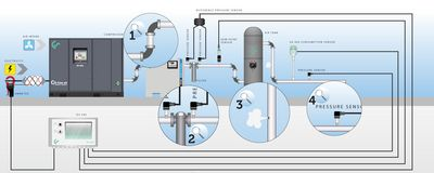 Compressed air leakages resp. compressed air losses